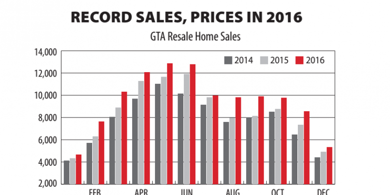 RECORD SALES, PRICES IN 2016