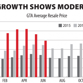 PRICE GROWTH SHOWS MODERATION