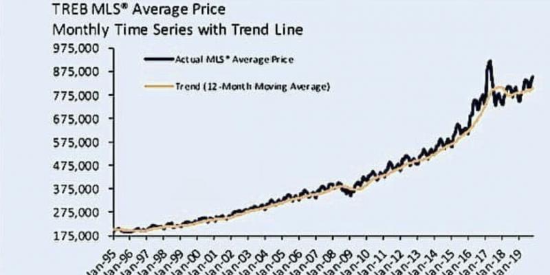 TREB Housing Market Chart 1995-2019